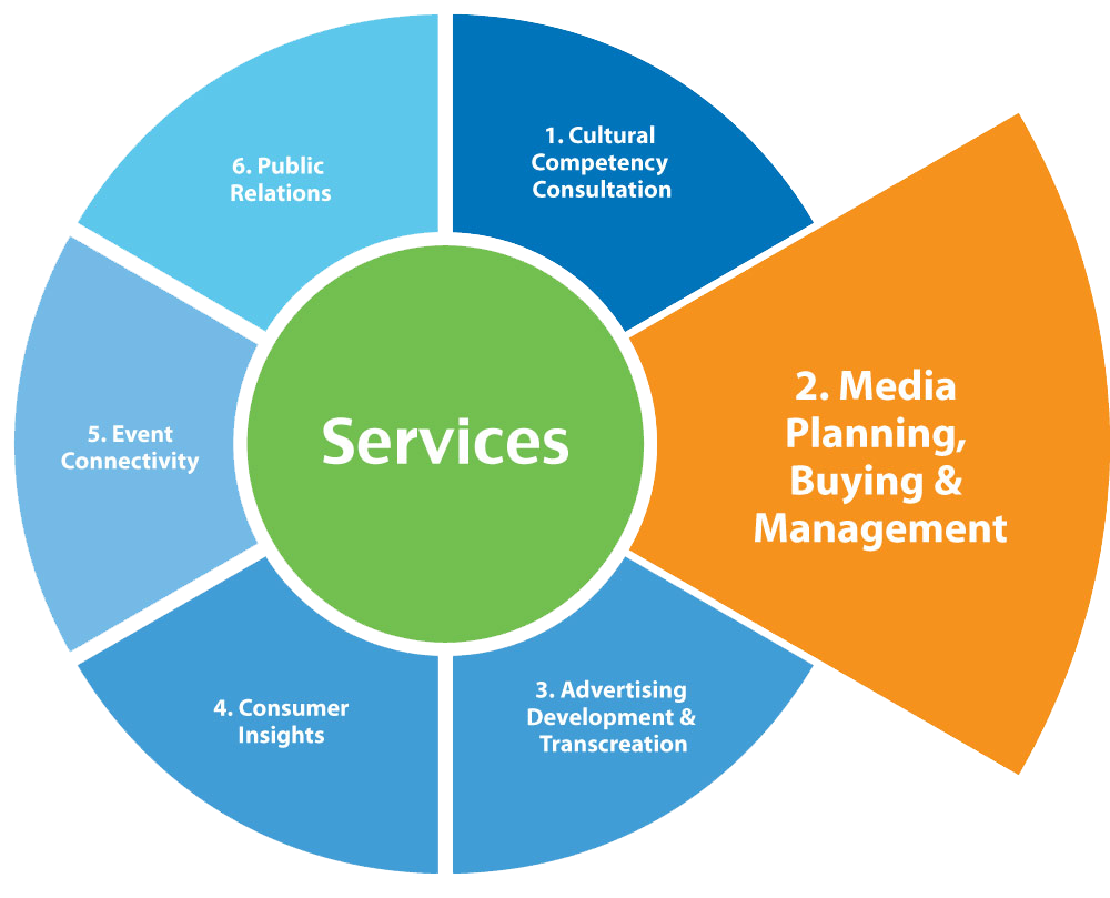 delta adv media planning